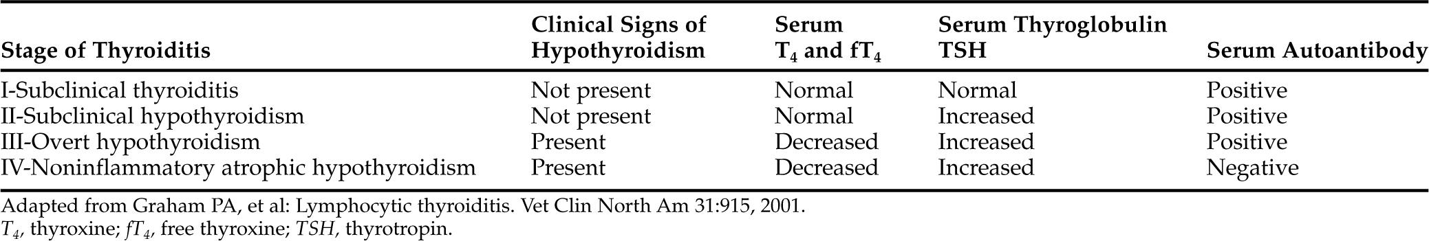 Hypothyroidism Veterian Key