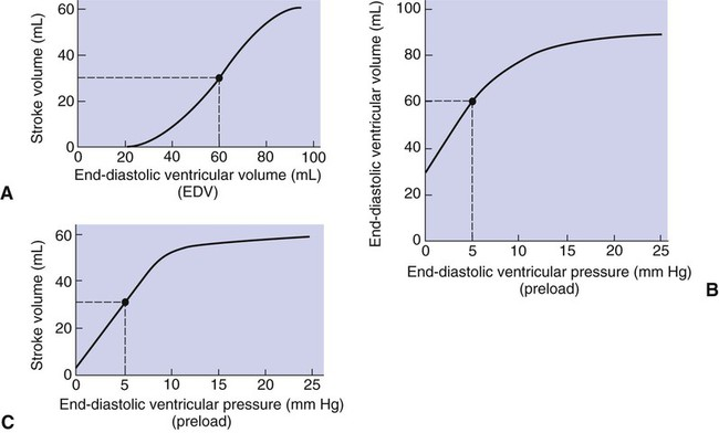 figure 21-3 a, increase in end-diastolic ventricular volume causes  increased stroke volume  b, increase in end-diastolic ventricular pressure  (preload)