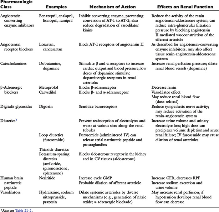Fluid And Diuretic Therapy In Heart Failure Veterian Key