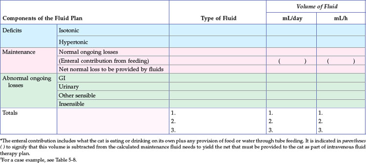 how to calculate iv fluid Intraoperative fluid management  calculating a fluid deficit  (increase fluids), and urine output introduction to transfusion.