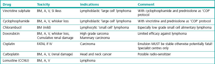Chemotherapy Veterian Key