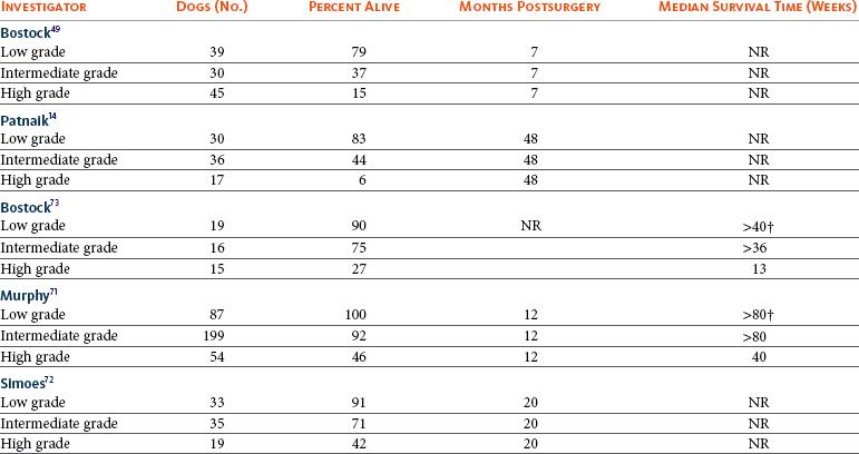 Mast Cell Tumors | Veterian Key