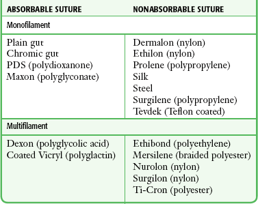 suture types and indications pdf